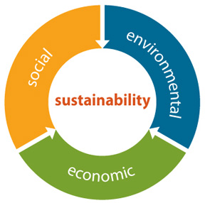 Defining Sustainability: Elements of a Triple Bottom Line
